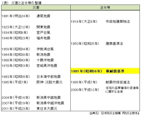 (表)災害と法令等の整備