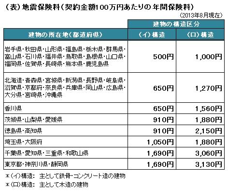 (表)地震保険料