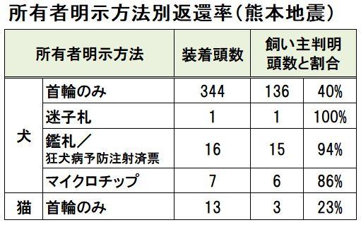 所有者明示方法別返還率(熊本地震)