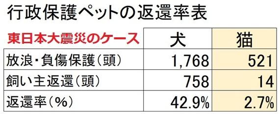 行政保護ペットの返還率(東日本大震災)