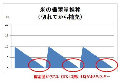 米の備蓄量推移(切れてから補充)