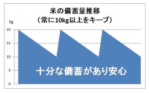 米の備蓄量推移(常に10kg以上キープ)